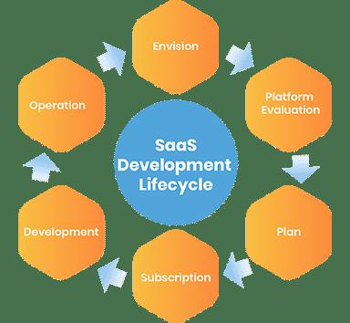 saas-application-development-process