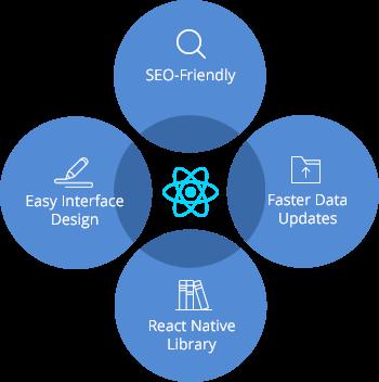 responsive-scalable-reactjs-web-application-development