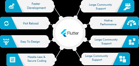 flutter-app-development-sydney