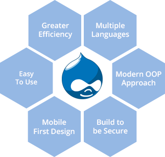 drupal development company