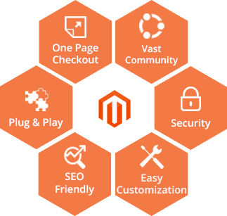 responsive-magento-web-application-development
