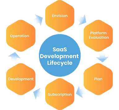 saas-application-development-process