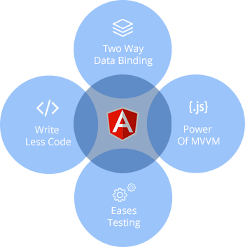 responsive-scalable-angularjs-web-application-development