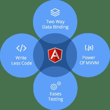 responsive-scalable-angularjs-web-application-development