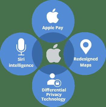 best-iphone-app-development-company