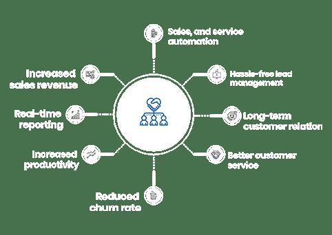 top-CRM-application-development-company