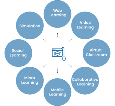 types-of-elearning-solutions