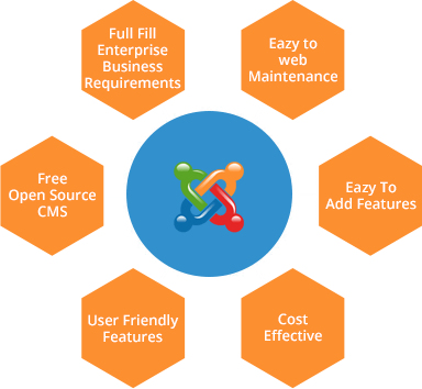 joomla development company