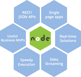responsive-scalable-node.js-web-application-development