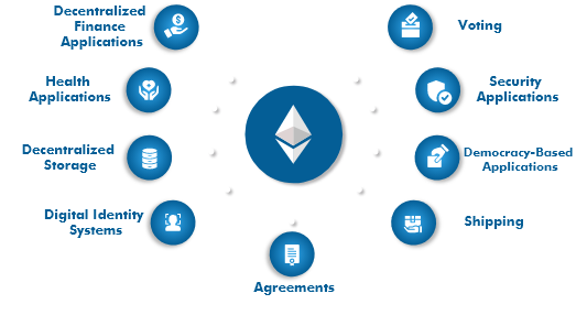 ethereum-development-services