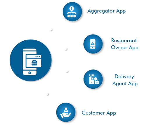 food-delivery-app-development