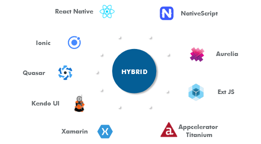 hybrid-development-services