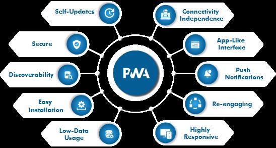 pwa-development-services