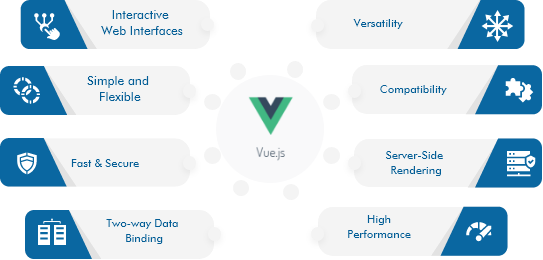 vuejs-development