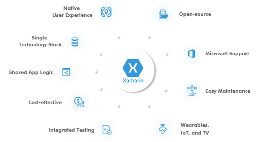 xamarin-development-services