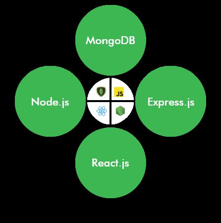 mern-stack-development-company