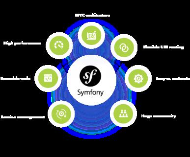 symfony-development-company