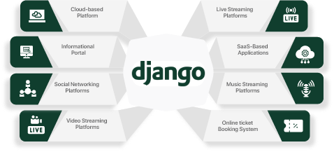 django-development-company