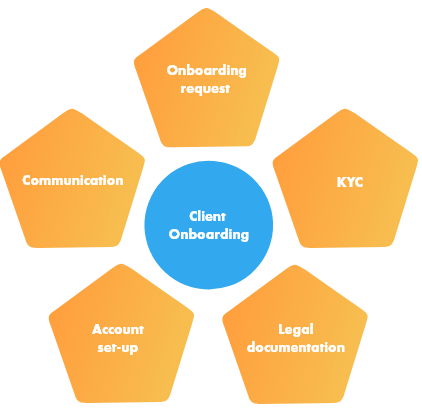 client-onboarding-solutions
