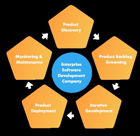 enterprise-software-development-company