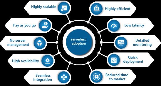 serverless-solutions